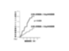 高血圧患者における、左室心筋重量による予後の比較