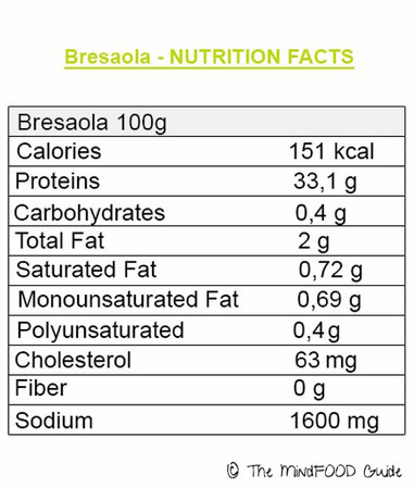 Italian Bresaola - Nutrition facts