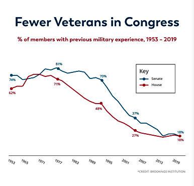Veterans In Congress 8.jpg