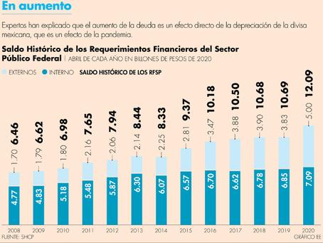 En un año, deuda pública creció más de 1 billón de pesos; en abril superó los 12 billones