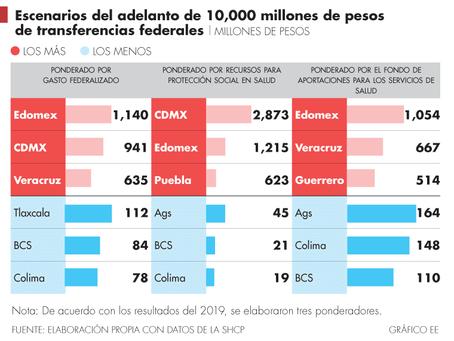 Edomex y CDMX serían de los más beneficiados