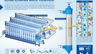 Ultrafiltration Water Treatment