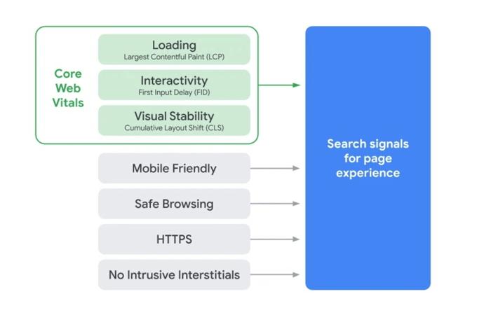 New google metrics for customer experience