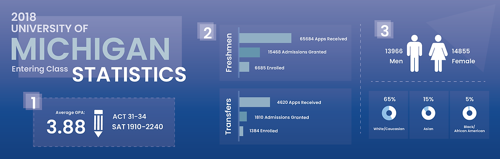 UM stats infograph.png