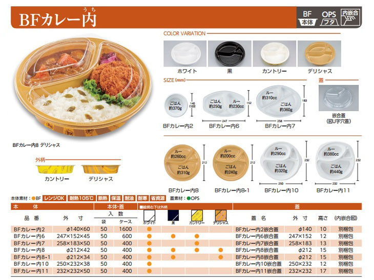 BF CURRY内 CHART