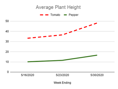Growth Data
