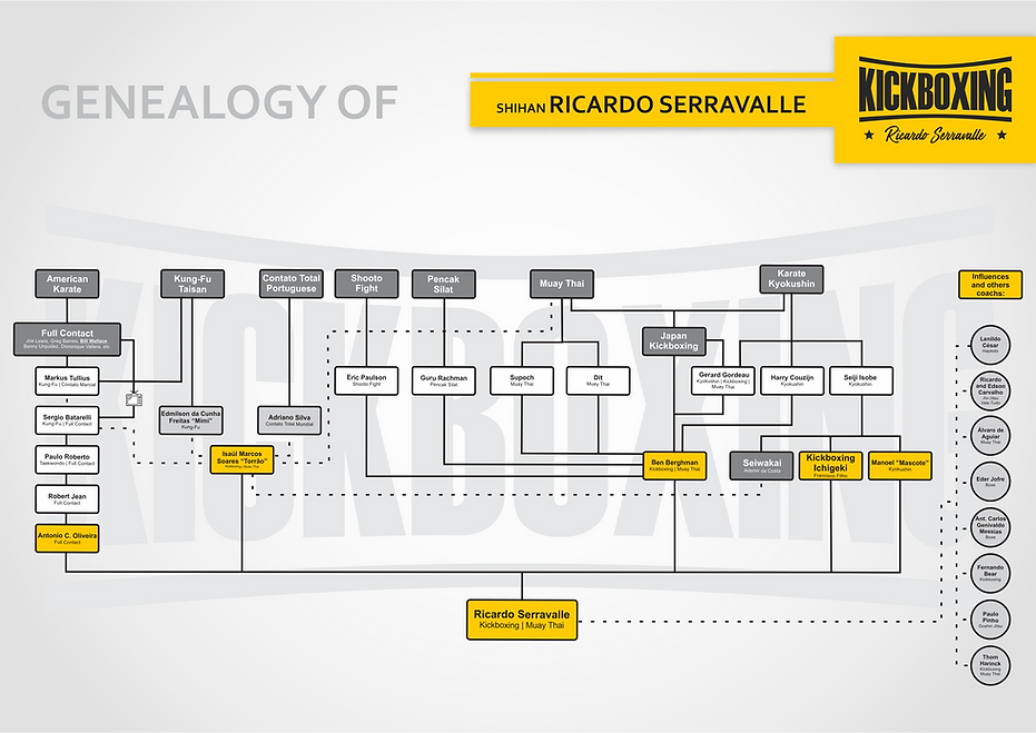 GENEALOGY - KICKBOXING RICARDO SERRAVALL
