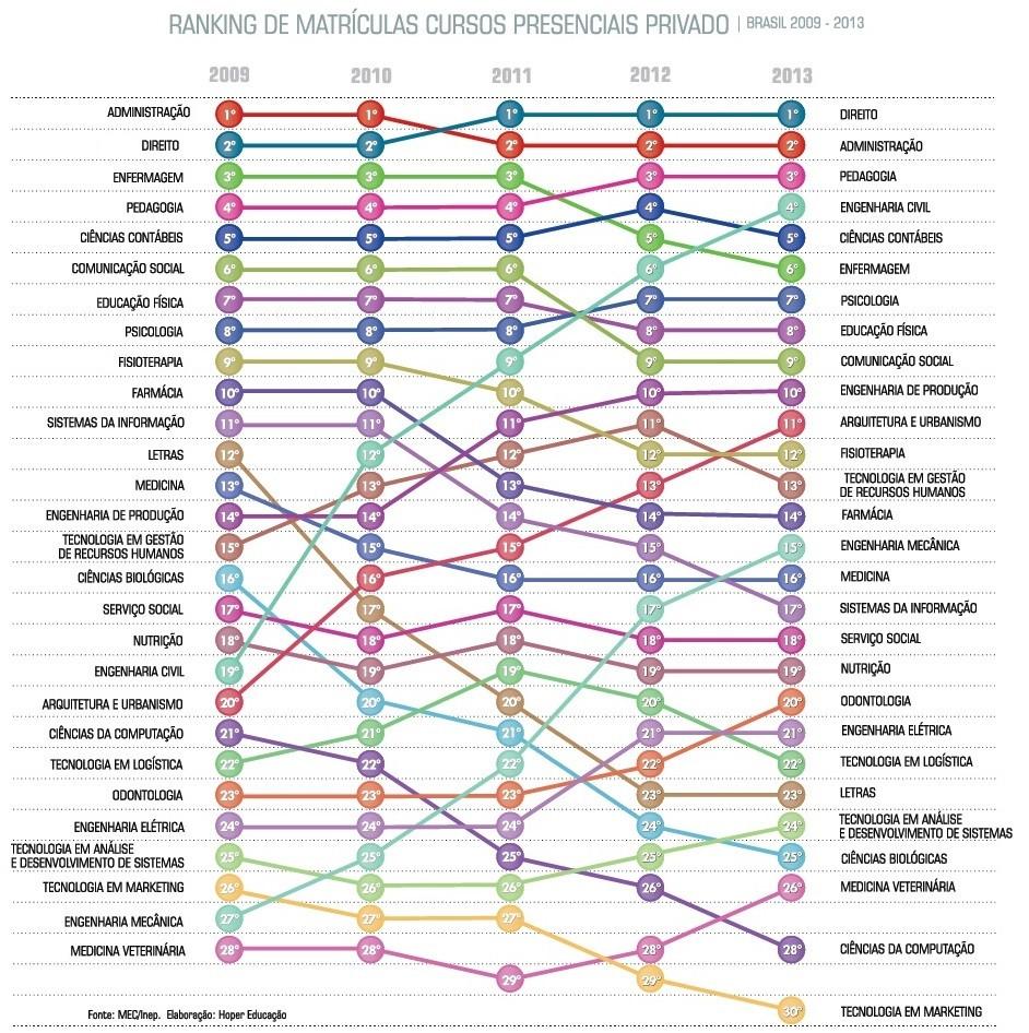 Ranking de matrículas cursos presenciais privado