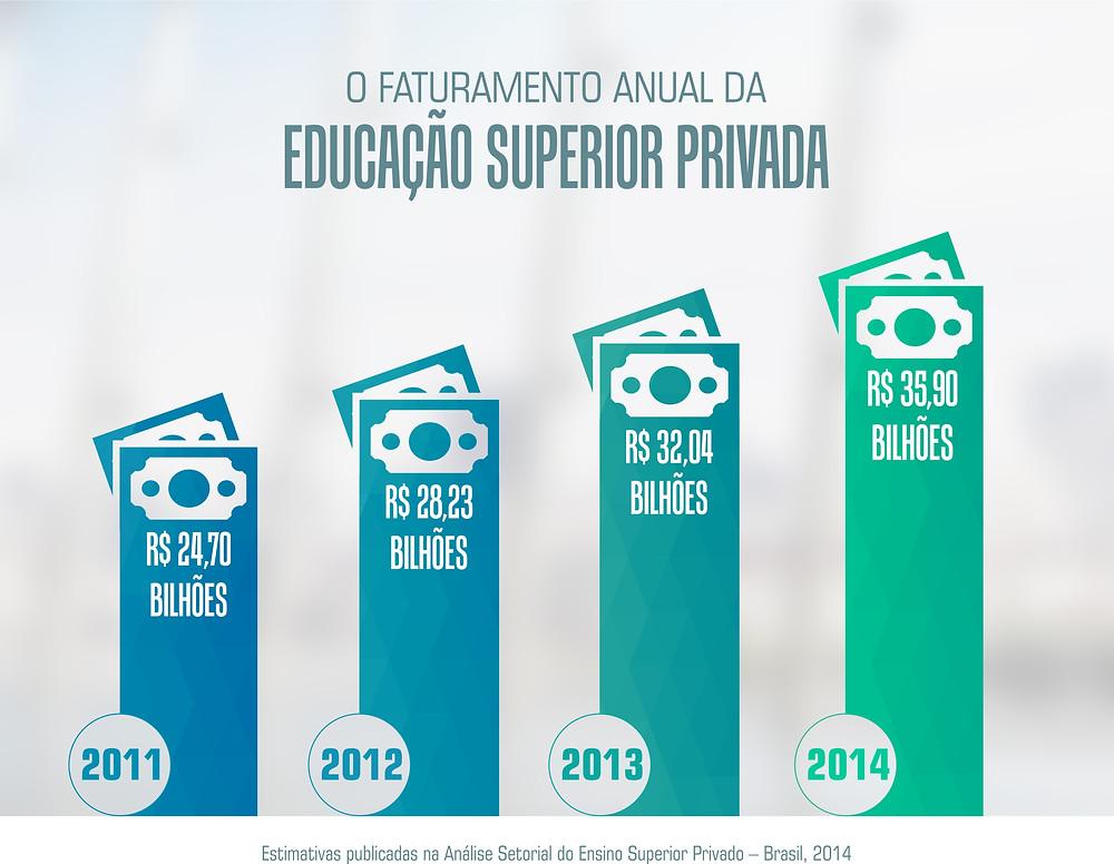 Faturamento anual da Educação Superior Privada
