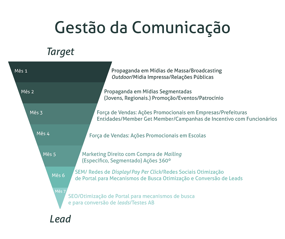 Overview sobre o Marketing na Educação Superior - Gestão da Comunicação