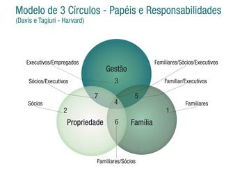 PAPÉIS E RESPONSABILIDADES NAS IES