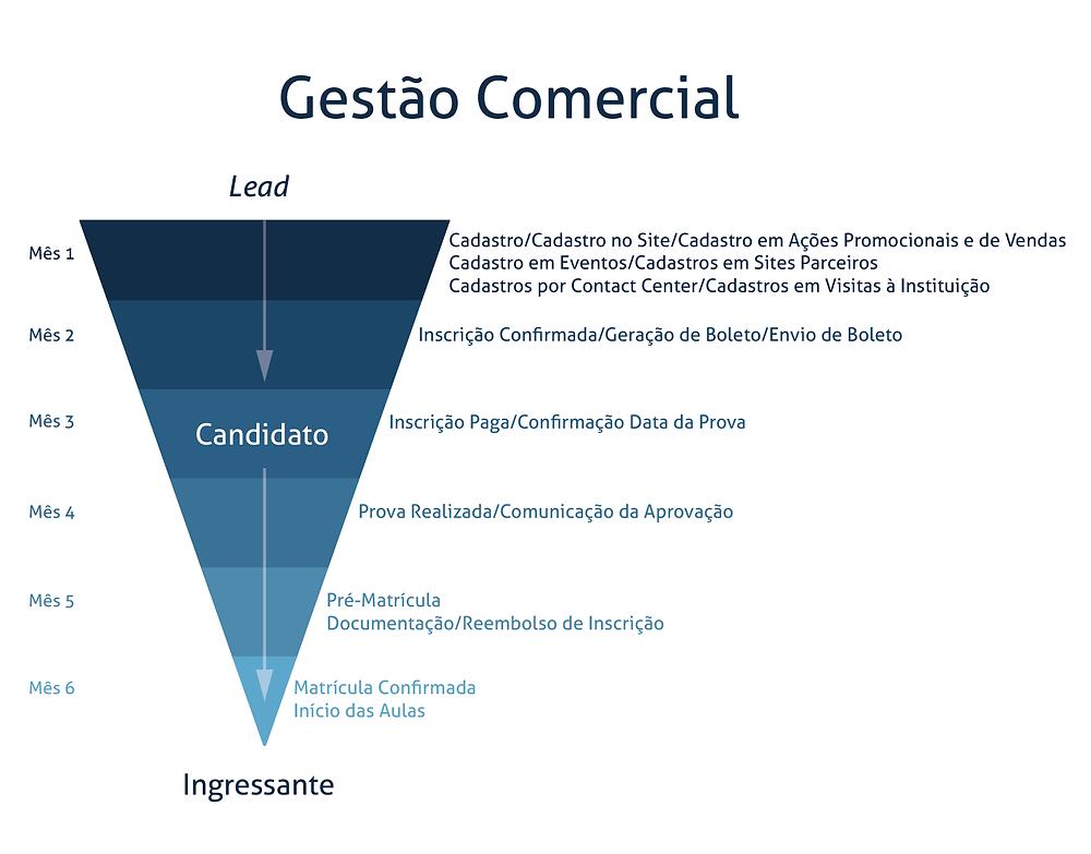 Overview sobre o Marketing na Educação Superior - Gestão Comercial