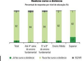 O CENÁRIO DA EDUCAÇÃO SUPERIOR A DISTÂNCIA