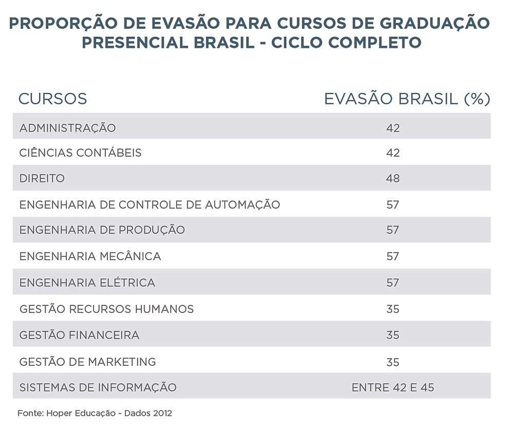 Proporção de Evasão para Cursos de Graduação Presencial Brasil - Ciclo Completo