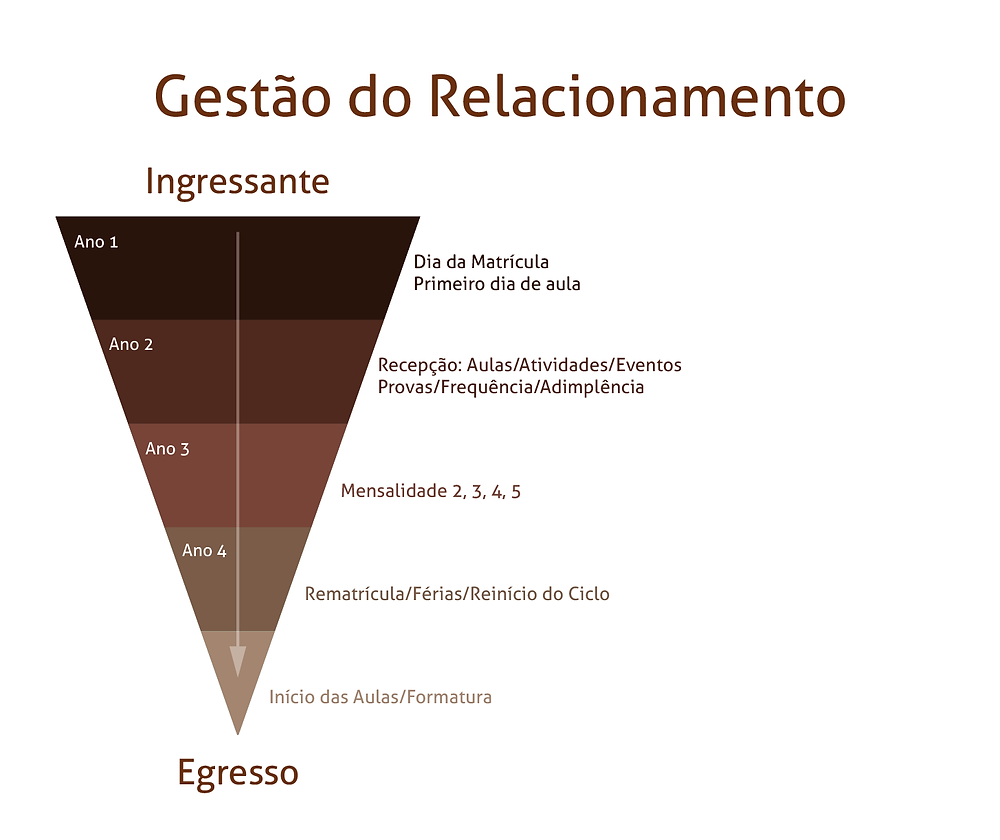 Overview sobre o Marketing na Educação Superior - Gestão de Relacionamento