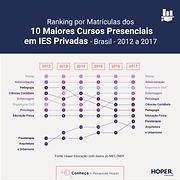 Ranking por Matrículas dos 10 Maiores Cursos Presenciais em IES Privadas - Brasil - 2012 a 2017