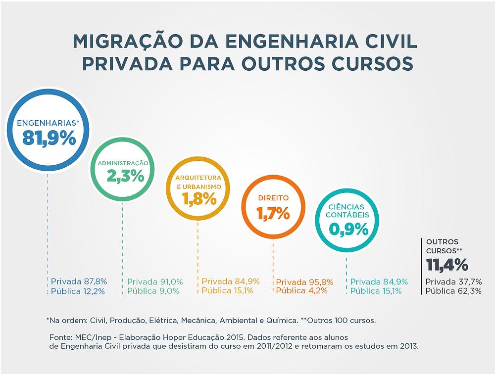 Migração da Engenharia Civil Privada para outros cursos