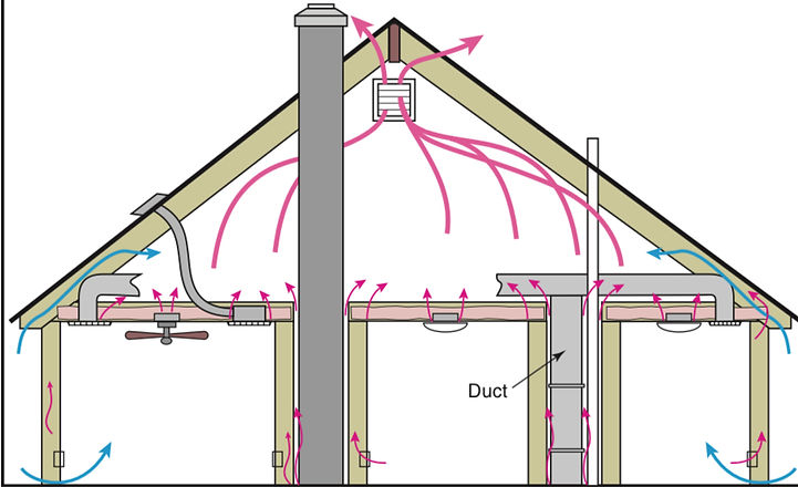 lacking insulation and no attic ventilat