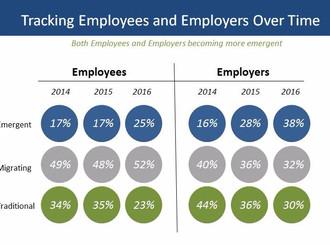 Changes in Workforce & Attracting Millennials