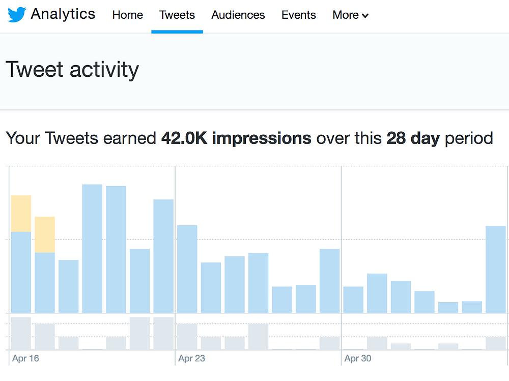 twitter marketing analytics
