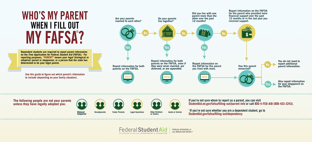 flowchart that determines which parent to include on FAFSA