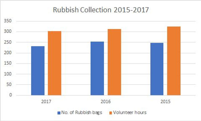 Rubbish Collection 2015-17 graph.jpg