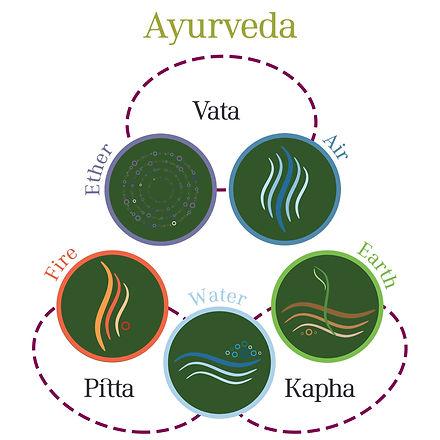 What-is-Ayurveda-2.jpg