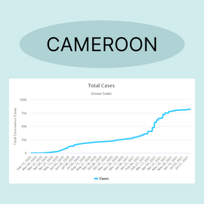 Total Cases in Cameroon