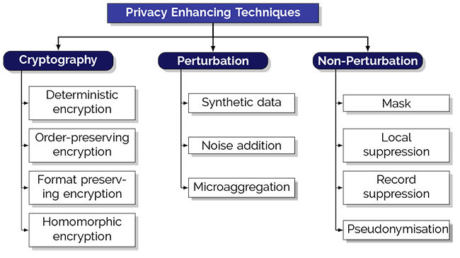 Privacy-enhancing-techniques-updated1.jpg