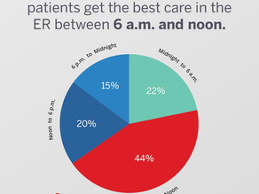 The best time to go to the ER, according to 17,428 healthcare professionals