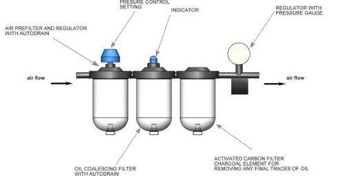 OAV Filter System