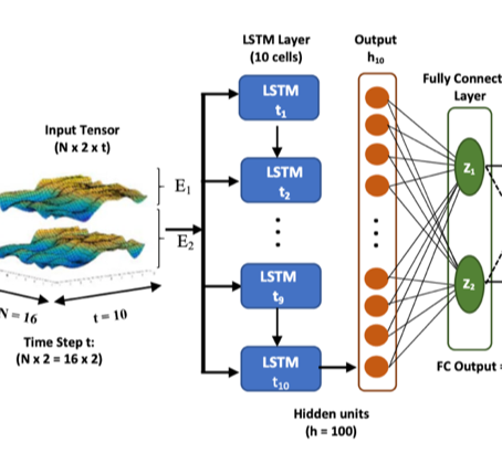 Bispectrum and Recurrent neural Networks: Improved Classification of interictal and preictal States
