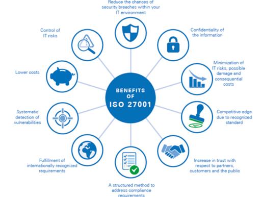 Fast Track til Compliance basert på ISO 27001