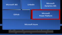 Microsoft Power Automate og nyheter fra Microsoft Ignite