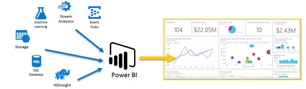 Med Power BI i Azure kan du koble til en rekke tjenester som utfyller og utvider analysemulighetene.