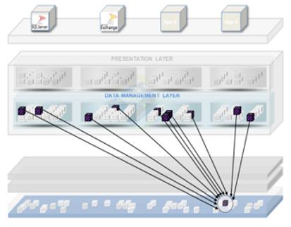 SimpliVity gir ekstrem dataeffektivitet.