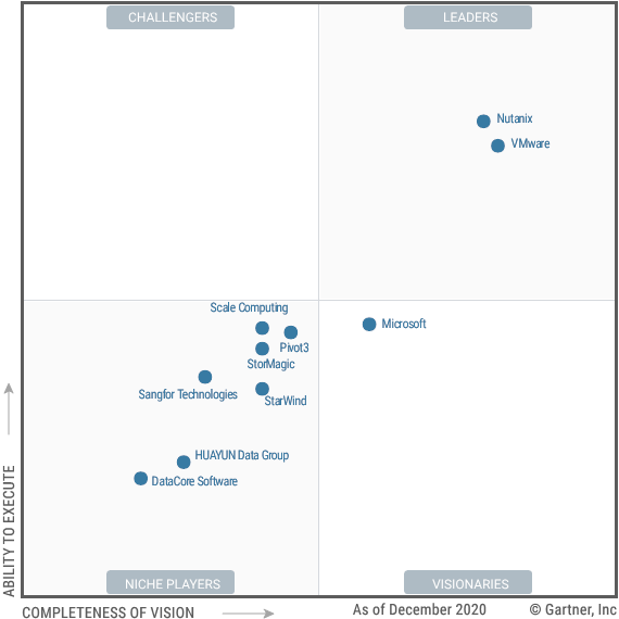 Gartner Magic Quadrant for HCI programvare.
