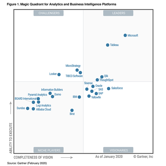 Gartner Magic Quadrant Business Intelligence plattformer for 2020.