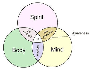 Mind-Body-Spirit.jpg
