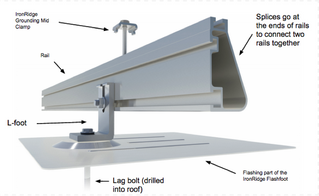 How Solar Attaches to your Roof