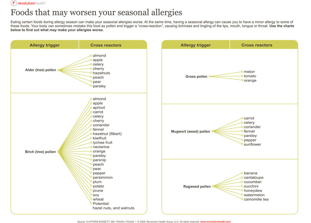 Food and Pollen Allergy Cross Reactions