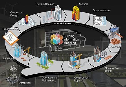 Διαχείριση κύκλου ζωής κατασκευών με χρήση BIM
