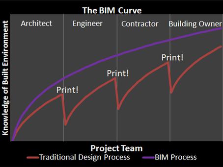 The solution: BIM