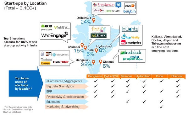 India-startup-ecosystem-report-Nasscom-1