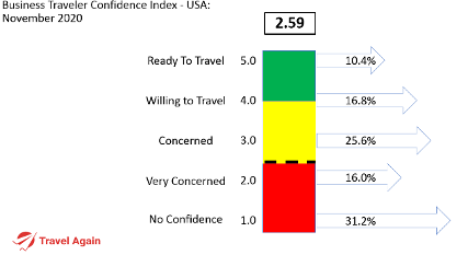Business Traveler Confidence Plummets Amid Another Coronavirus Surge