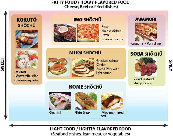 Japan shochu food pairings