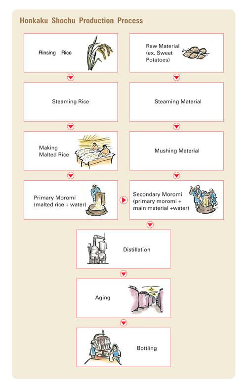 Honkaku Shochu Distillation Production Process
