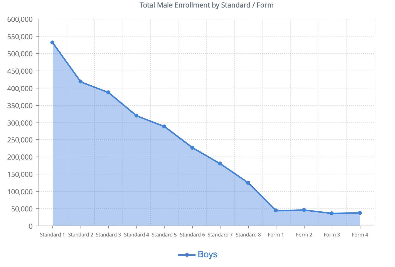 Total Male Enrollment by Standard / Form
