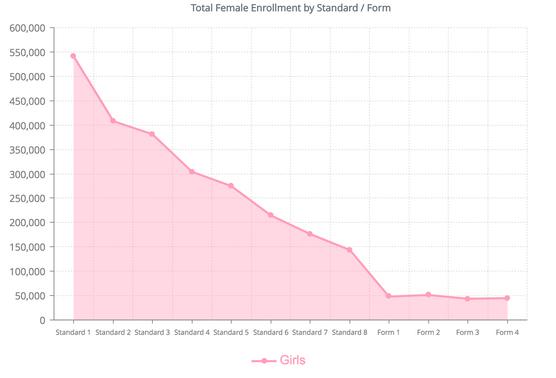 Total Female Enrollment by Standard / Form