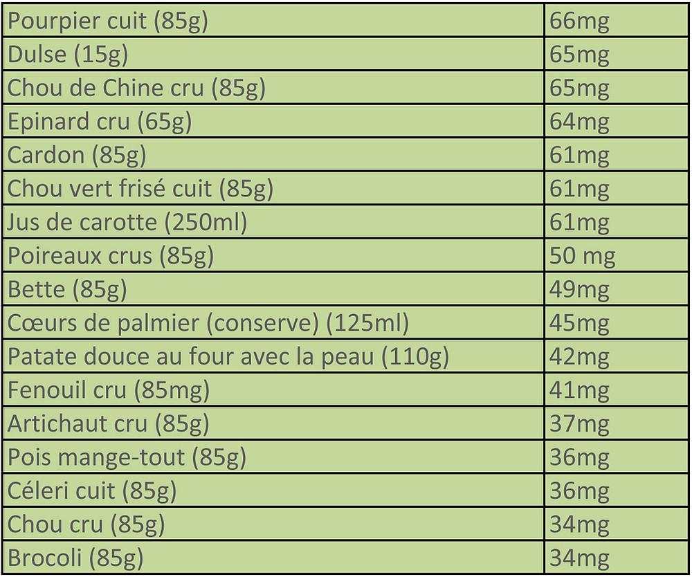 Taux de calcium par portion d'aliment